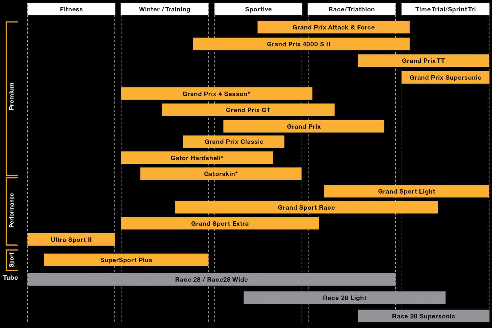 tabla comparativa del uso de las cubiertas continental